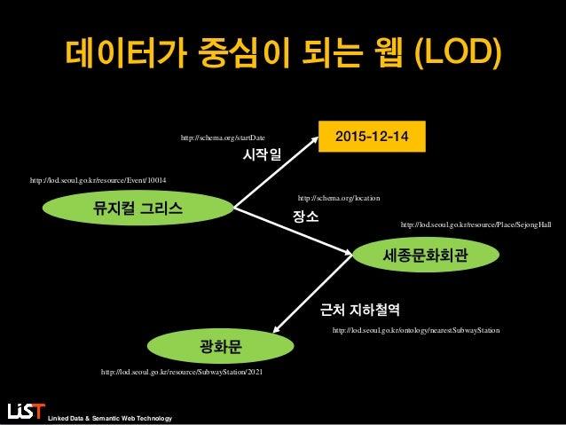 Linked Data & Semantic Web Technology 데이터가 중심이 되는 웹 (LOD) 세종문화회관 뮤지컬 그리스 광화문 2015-12-14 http://lod.seoul.go.kr/resource/Ev...