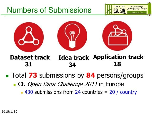 Numbers of Submissions  Total 73 submissions by 84 persons/groups  Cf. Open Data Challenge 2011 in Europe  430 submissi...