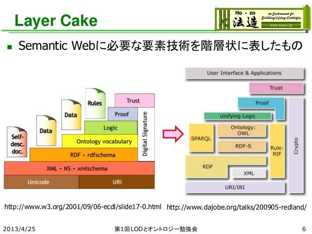 Layer Cake  Semantic Webに必要な要素技術を階層状に表したもの 2013/4/25 第1回LODとオントロジー勉強会 http://www.w3.org/2001/09/06-ecdl/slide17-0.html ht...