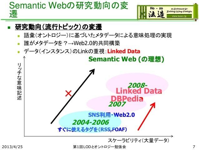 Semantic Webの研究動向の変 遷  研究動向(流行トピック)の変遷  語彙(オントロジー)に基づいたメタデータによる意味処理の実現  誰がメタデータを?→Web2.0的共同構築  データ(インスタンス)のLinkの重視:Lin...