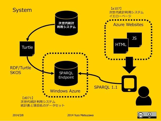 Azure Websites System 2014/3/8 2014 Yuzo Matsuzawa SPARQL Endpoint RDF/Turtle SKOS Turtle 【d071】 次世代統計利用システム 統計表と項目名のデータセッ...