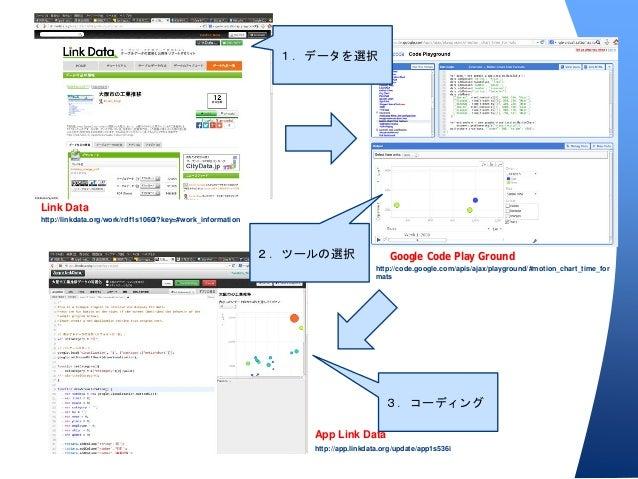 Google Code Play Ground http://code.google.com/apis/ajax/playground/#motion_chart_time_for mats Link Data http://linkdata....