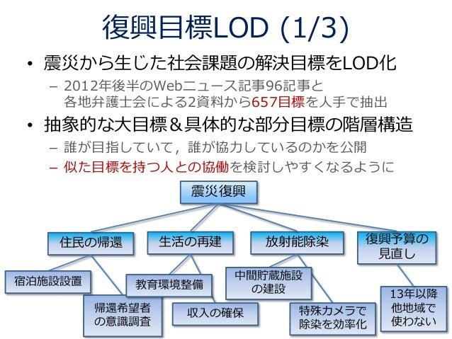 LODチャレンジ Japan 2013 データセット部門 優秀賞 Slide 3