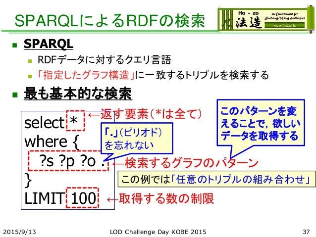 SPARQLによるRDFの検索  SPARQL  RDFデータに対するクエリ言語  「指定したグラフ構造」に一致するトリプルを検索する  最も基本的な検索 select * where { ?s ?p ?o . } LIMIT 100 ...