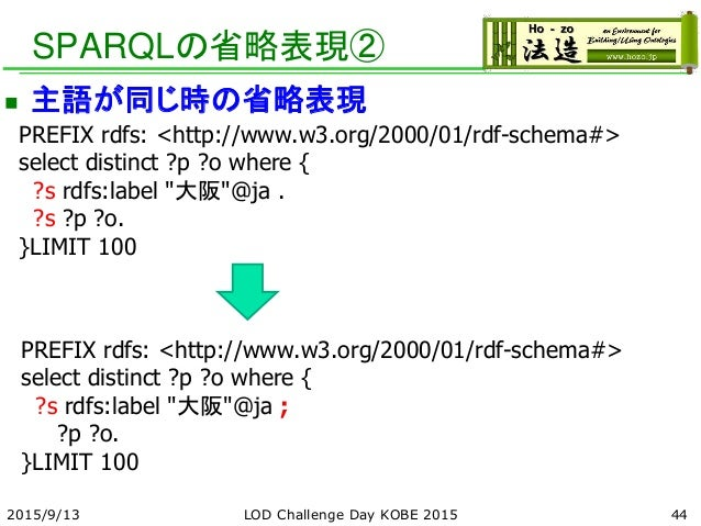 SPARQLの省略表現②  主語が同じ時の省略表現 442015/9/13 PREFIX rdfs: <http://www.w3.org/2000/01/rdf-schema#> select distinct ?p ?o where { ...