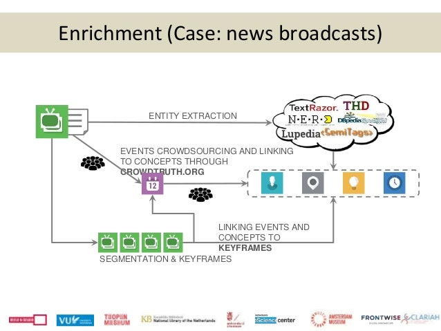 Enrichment (Case: news broadcasts) ENTITY EXTRACTION EVENTS CROWDSOURCING AND LINKING TO CONCEPTS THROUGH CROWDTRUTH.ORG S...
