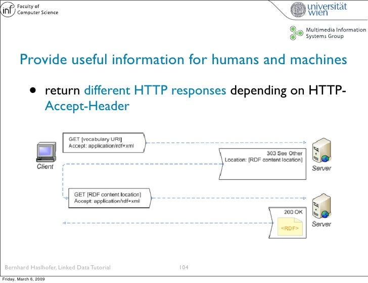 Provide useful information for humans and machines               •          return different HTTP responses depending on H...