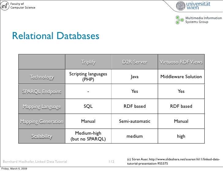 Relational Databases                                                   Triplify                D2R Server              Vir...