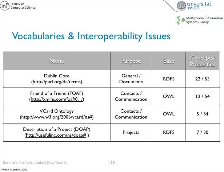 Vocabularies & Interoperability Issues                                                                                  Co...