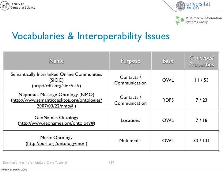 Vocabularies & Interoperability Issues                                                                                Conc...