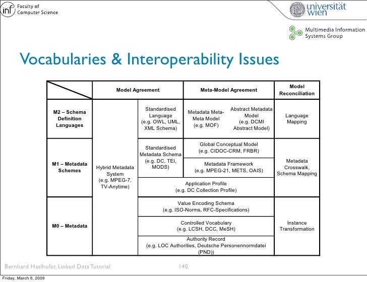 Vocabularies & Interoperability Issues                                                                                    ...