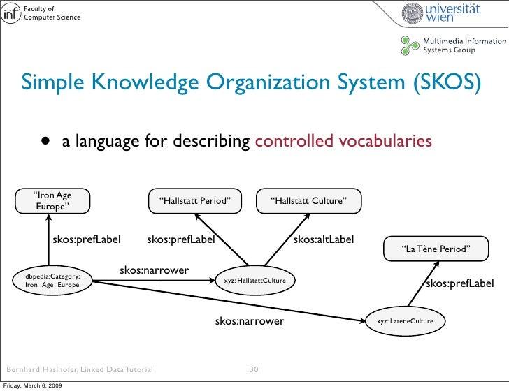 Simple Knowledge Organization System (SKOS)               •          a language for describing controlled vocabularies    ...