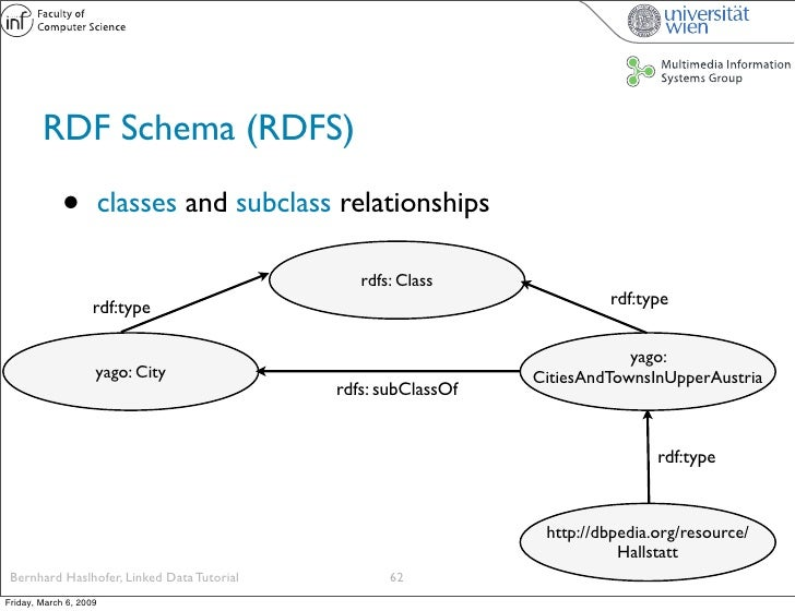 RDF Schema (RDFS)               •          classes and subclass relationships                                             ...
