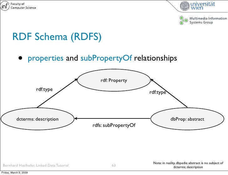 RDF Schema (RDFS)               •          properties and subPropertyOf relationships                                     ...