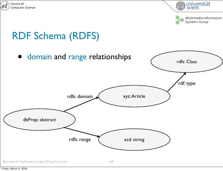 RDF Schema (RDFS)               •          domain and range relationships                         rdfs: Class             ...