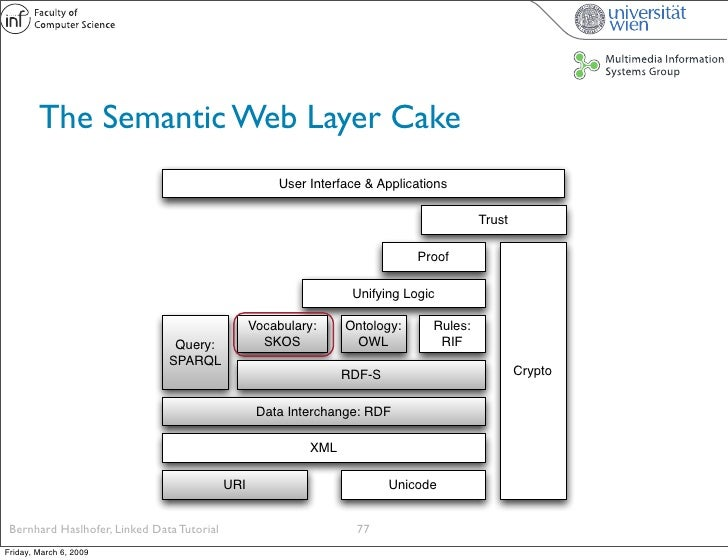 The Semantic Web Layer Cake                                                       User Interface & Applications           ...