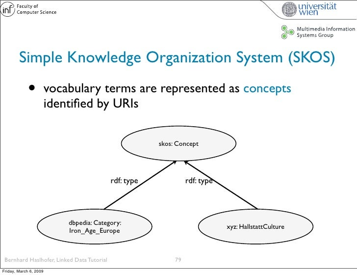 Simple Knowledge Organization System (SKOS)               •          vocabulary terms are represented as concepts         ...