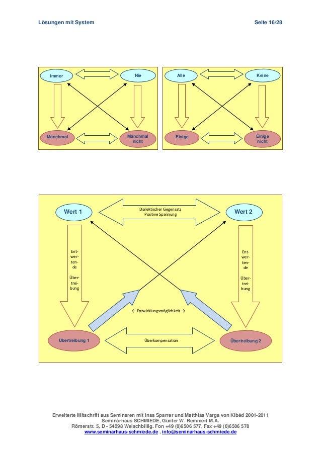 Loesungen mit system wertequadrat for Miniküchen mit system