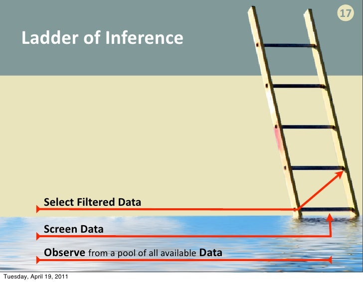 ladder of inference Ladder of inference short circuiting reality the following ladder of inference was, i believe, initially developed by chris argyris, and subsequently presented in peter senge's the fifth.