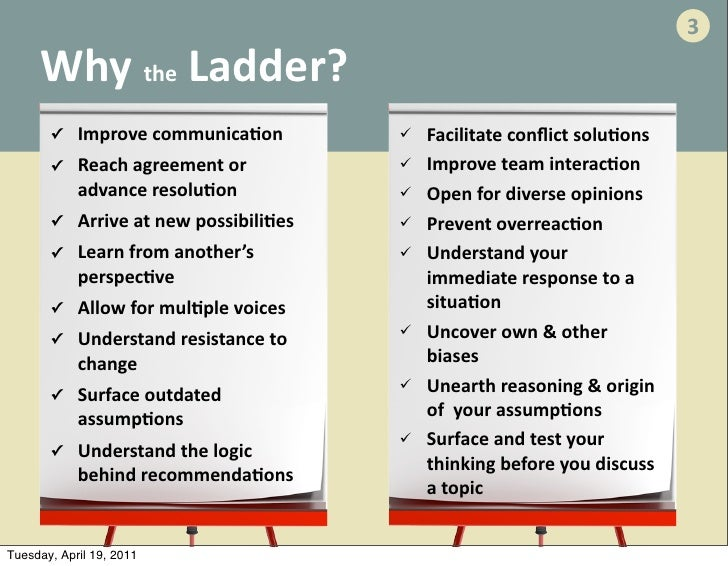 Ladder Of Inference 1