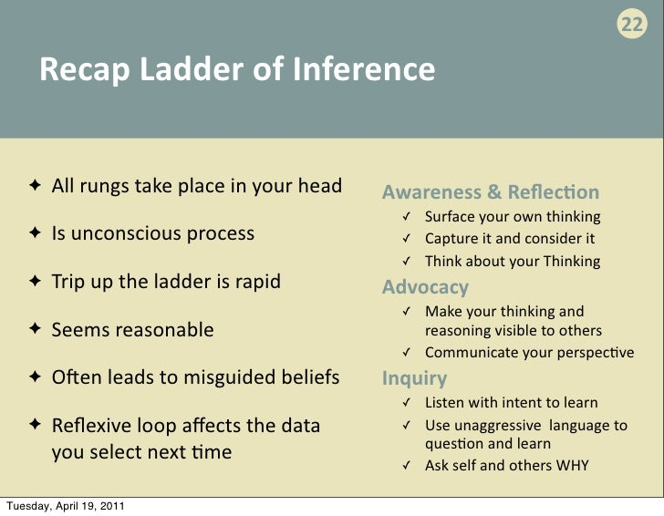 Ladder Of Inference 2