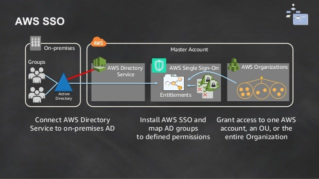 How You Can Use AWS Identity Services to Be Successful on