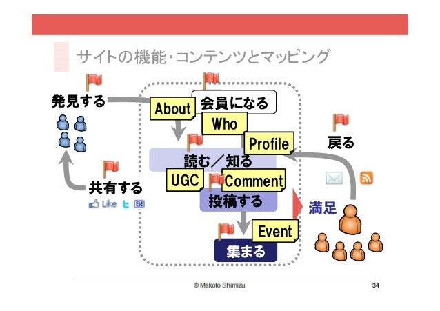 サイトの機能・コンテンツとマッピング発見する       About 会員になる              Who                  Profile    戻る           読む/知る         UGC   Com...