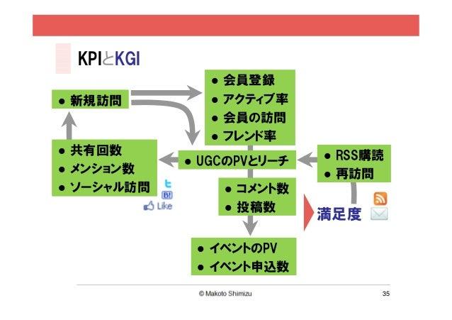 KPIとKGI            会員登録新規訪問        アクティブ率            会員の訪問            フレンド率共有回数                    RSS購読          UGCのPVとリ...
