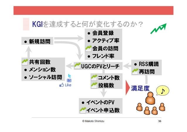 KGIを達成すると何が変化するのか?            会員登録新規訪問        アクティブ率            会員の訪問            フレンド率共有回数                    RSS購読       ...