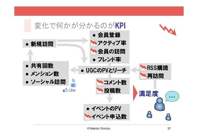変化で何かが分かるのがKPI            会員登録新規訪問        アクティブ率            会員の訪問            フレンド率共有回数                    RSS購読          U...