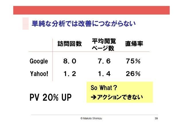 単純な分析では改善につながらない         訪問回数   平均閲覧       直帰率                ページ数Google   8.0      7.6      75%Yahoo!   1.2      1.4     ...