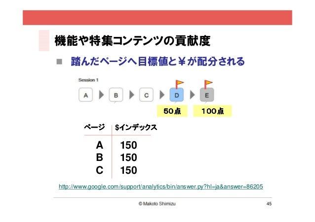 機能や特集コンテンツの貢献度    踏んだページへ目標値と¥が配分される                                    50点           100点        ページ        $インデックス      ...