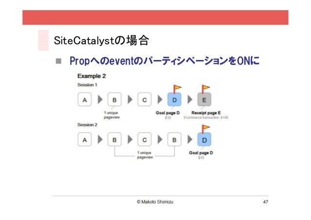 SiteCatalystの場合  PropへのeventのパーティシペーションをONに                               47
