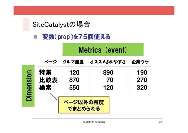 SiteCatalystの場合              変数(prop)を75個使える                        Metrics (event)               ページ   クルマ温度   オススメされやすさ ...