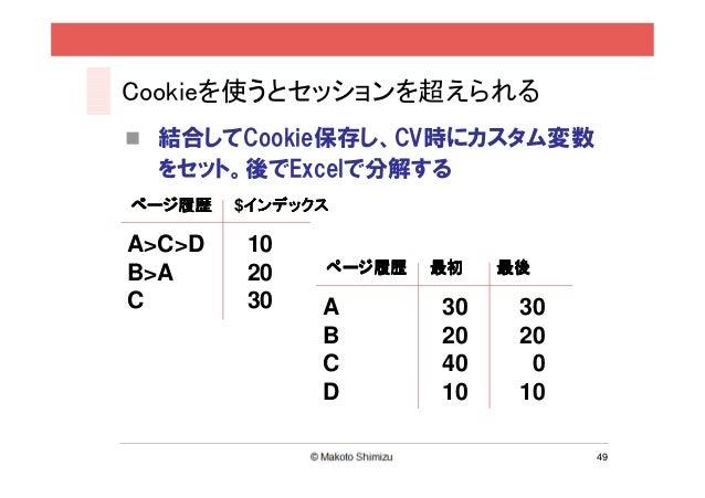 Cookieを使うとセッションを超えられる 結合してCookie保存し、CV時にカスタム変数 をセット。後でExcelで分解するページ履歴   $インデックス         インデックスA>C>D   10B>A     20    ページ履...