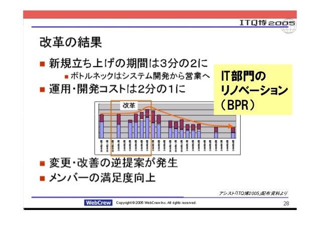 事例:IAでシステム開発・運用を最適化               IT部門の               リノベーション               (BPR)               アシスト「ITQ博2005」配布資料より      ...