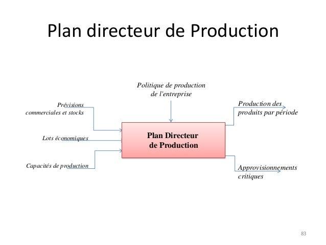 Log2 cours1 for Plan directeur gratuit