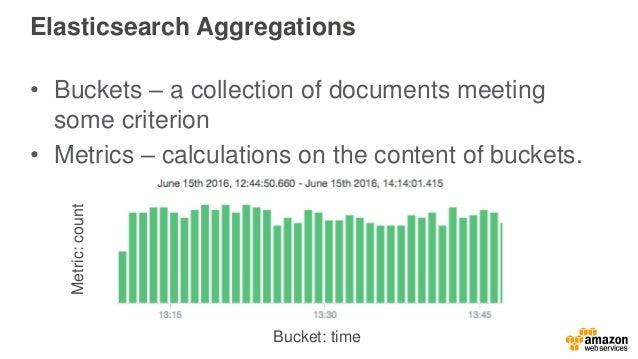 Log Analytics with Amazon Elasticsearch Service - September Webinar S…