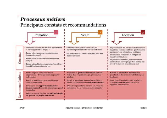 PwC Processus métiers Principaux constats et recommandations Slide 6 • Absence d'un directeur dédié au département « Dével...