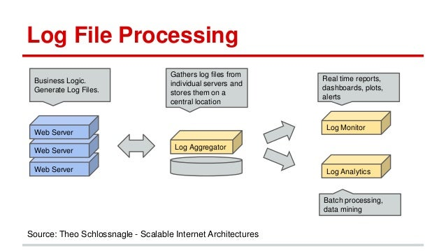 analysis of large log files Log files offer a wealth of information about system and user functions they also  provide a safe way to get started analyzing large data sets.