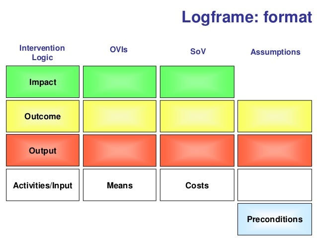 logframe format impact outcome output activitiesinput means costs preconditions intervention logic ovis