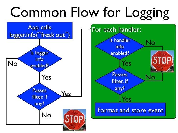 Common Flow for Logging        App calls             For each handler:logger.info( freak out )                        ...