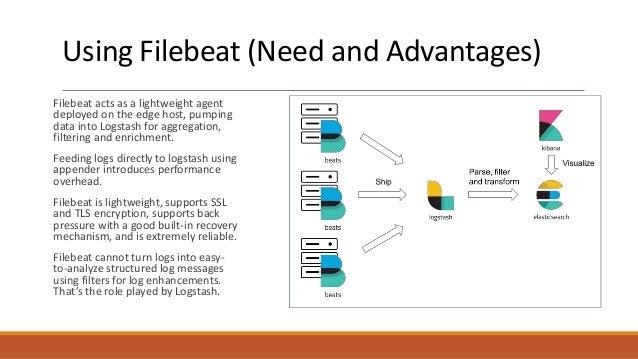 Logging using ELK Stack for Microservices