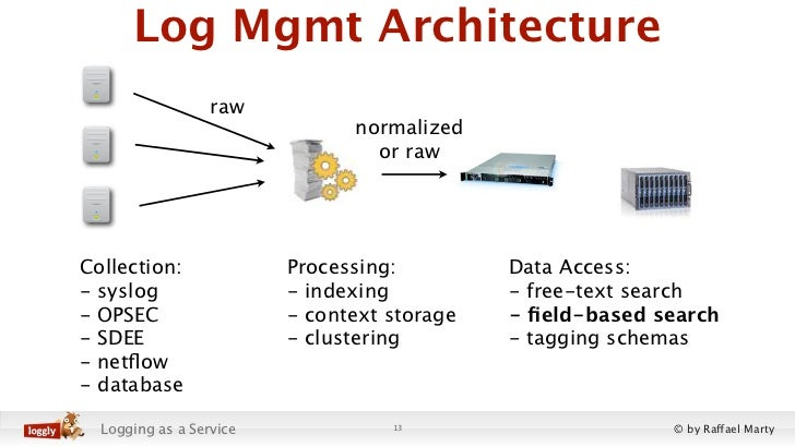 Log Mgmt Architecture                  raw                               normalized                                 or raw...