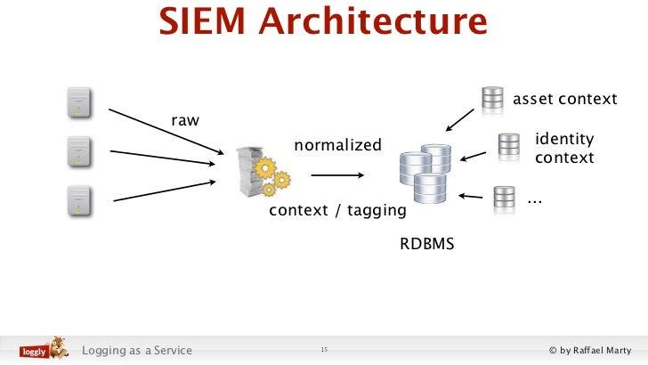 SIEM Architecture                                               asset context                raw                          ...