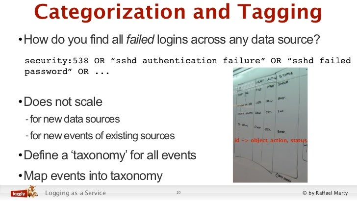 """Categorization and Tagging•How do you find all failed logins across any data source? security:538 OR """"sshd authentication ..."""