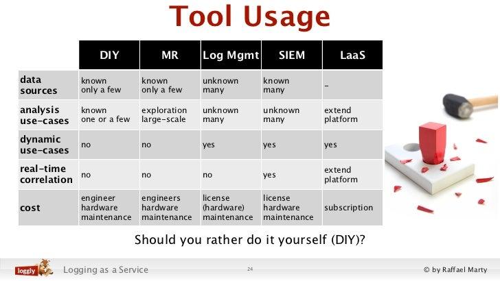 Tool Usage                   DIY             MR       Log Mgmt             SIEM          LaaSdata          known          ...