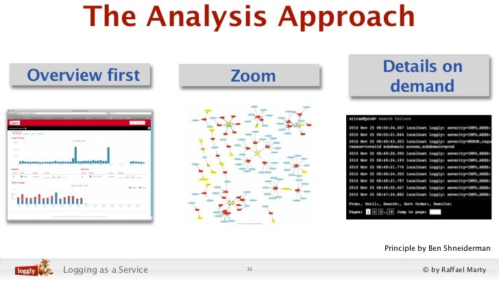 The Analysis Approach                                  Details onOverview first             Zoom                          ...