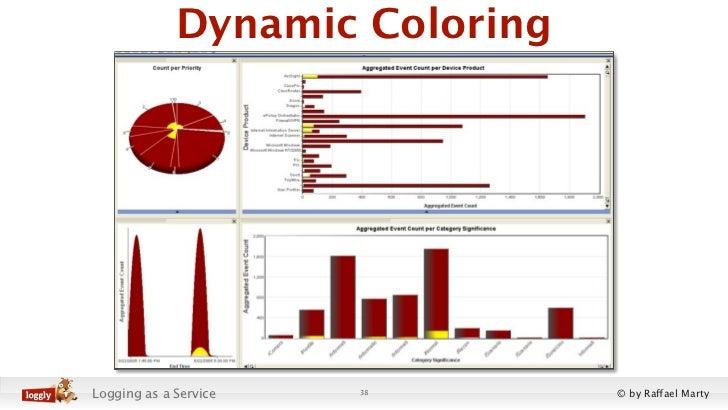 Dynamic ColoringLogging as a Service   38       © by Raffael Marty