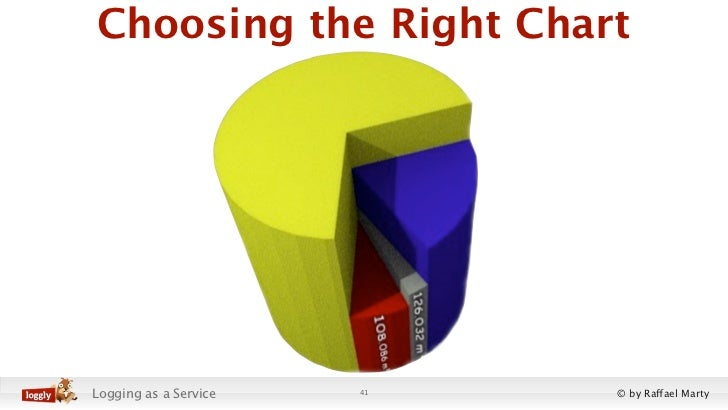 Choosing the Right ChartLogging as a Service   41   © by Raffael Marty